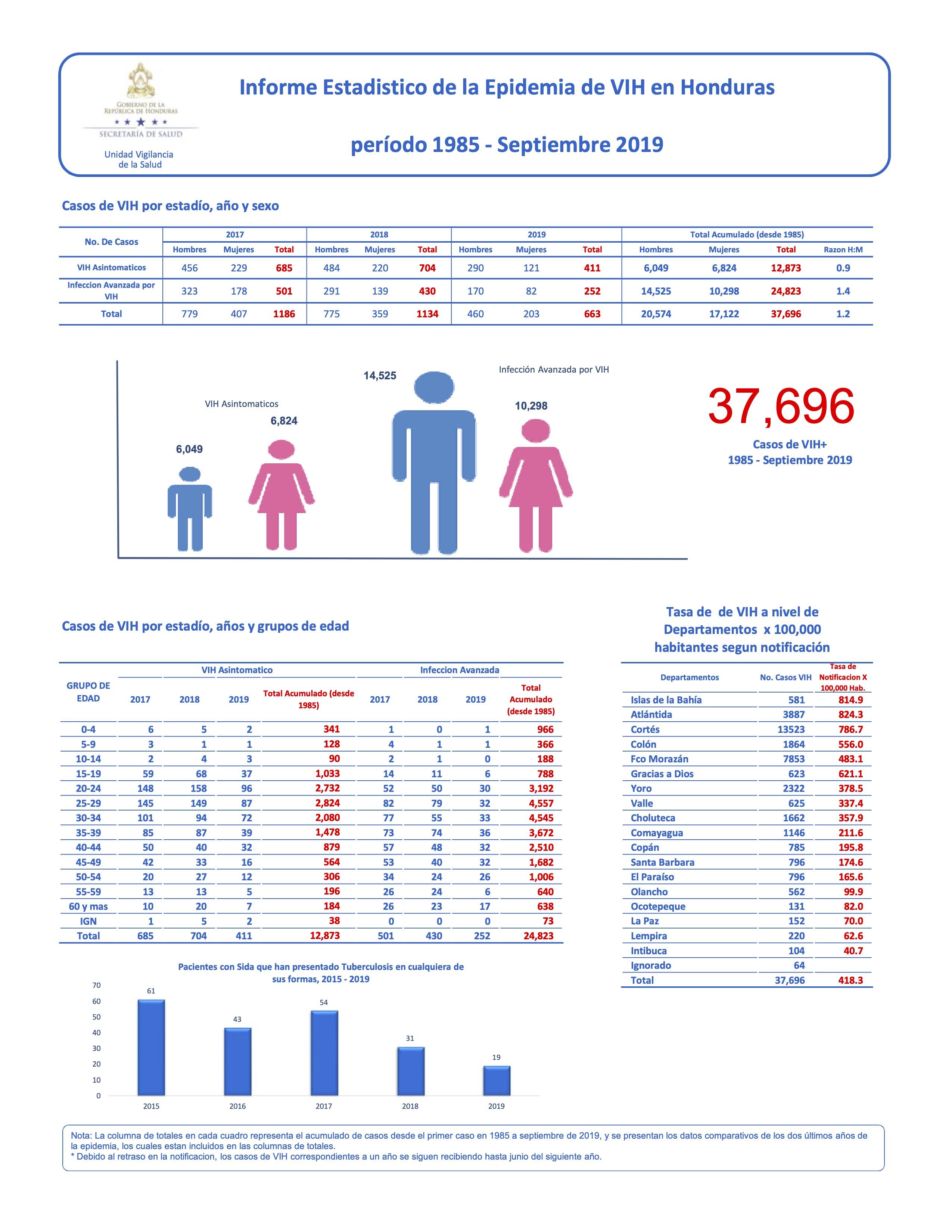 Informe Estadistico de la Epidemia de VIH en Honduras período 1985 ‐ Septiembre 2019